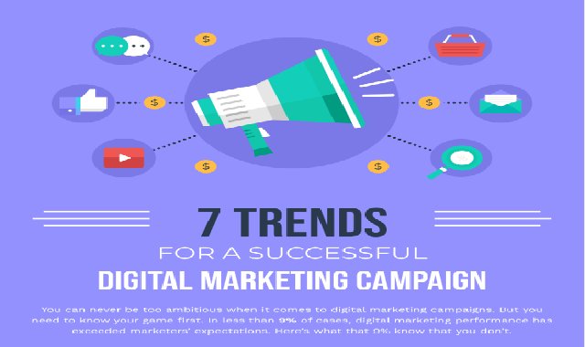 7 Trends For a Successful Digital Marketing Campaign #infographic