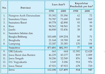 Pengertian, Rumus dan Tabel Kepadatan Jumlah Penduduk di Indonesia