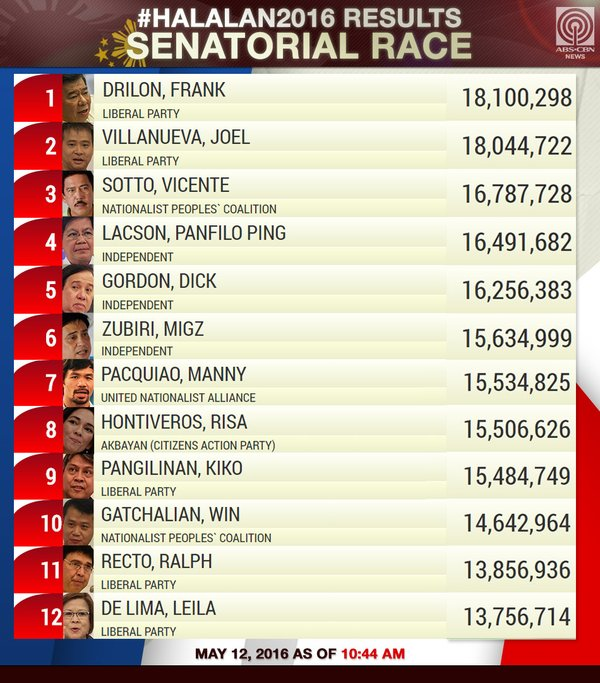 Senatorial race Comelec partial, unofficial results
