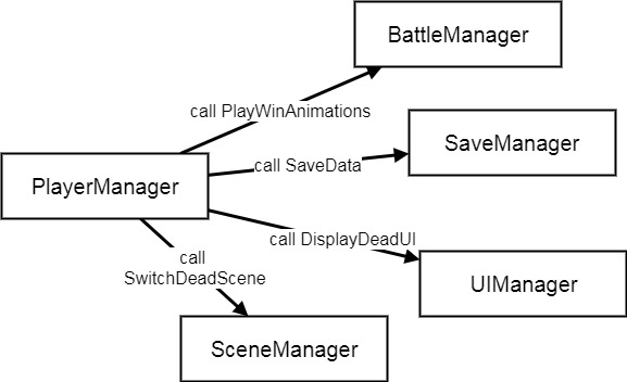 PlayerManager 在事件發生呼叫各個功能類別的函數