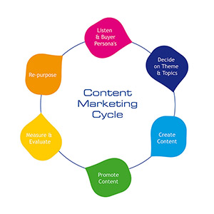 10 Content Marketing Skills You Need to Master: Promote and distribute: eAskme