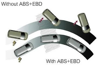 ABS + EBD Illustration