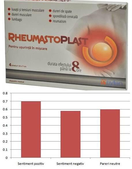 Soleve – alternativa durerilor lombare farmaco rezistente