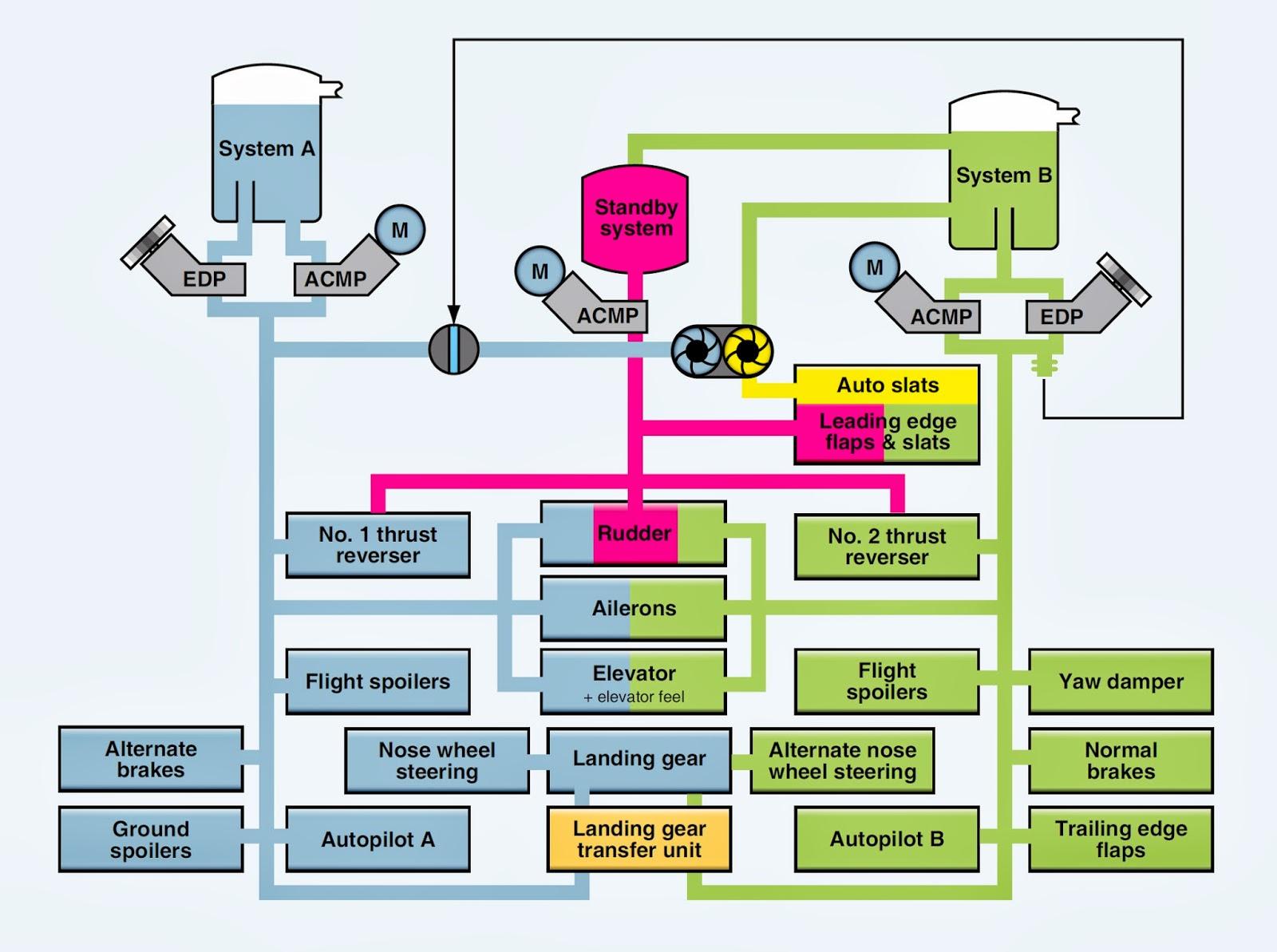 Aerospace And Engineering Boeing 737 Hydraulic System Elevator Circuit Diagram