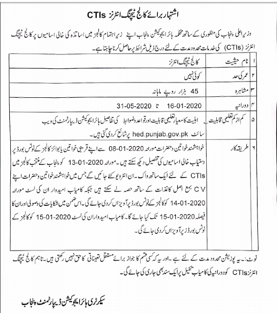CTI 400 Jobs In Punjab College Lecturers 2020 For Male & Female