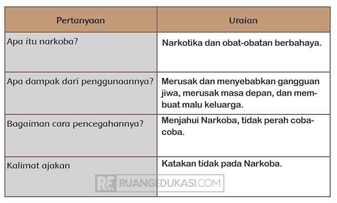 Kunci Jawaban Tema 4 Kelas 6 Halaman 86