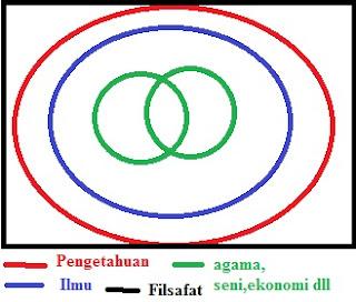 konsep pengetahuan, filsafat dan agama -marthayunanda