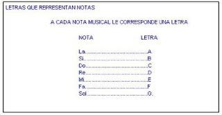 notas representan letras musicales
