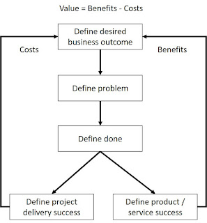 The Project Success Model
