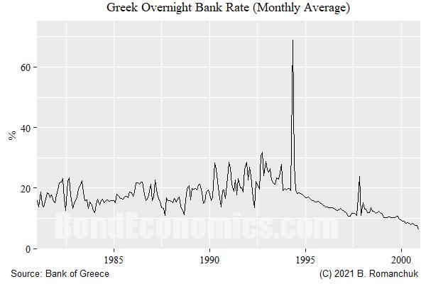Greek Drachma Overnight Rate