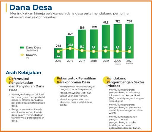Arah Kebijakan Dana Desa Tahun 2021