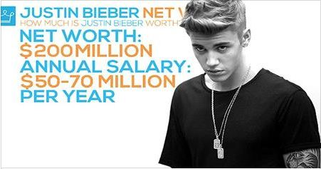 Entertainment, HOLLYWOOD, justin bieber, Pop Star Justin Biber Income wealth report,