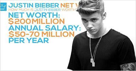 Entertainment, HOLLYWOOD, justin bieber, Pop Star Justin Biber Income wealth report,