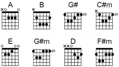 Chord gitar asal kau bahagia armada