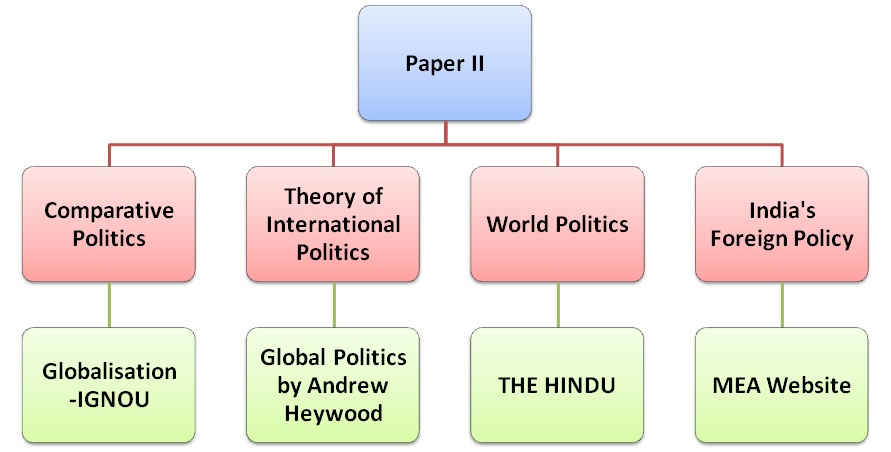 Political Science Optional Comprehensive study plan and