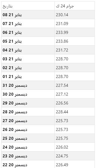 أسعار الذهب اليومية بالريال السعودي لكل جرام عيار 24