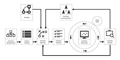 The Agile Project Portfolio Management Framework