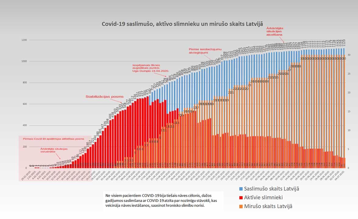 Grafiks ar Covid-19 saslimušo un mirušo skaitu valstī 04.07.2020.