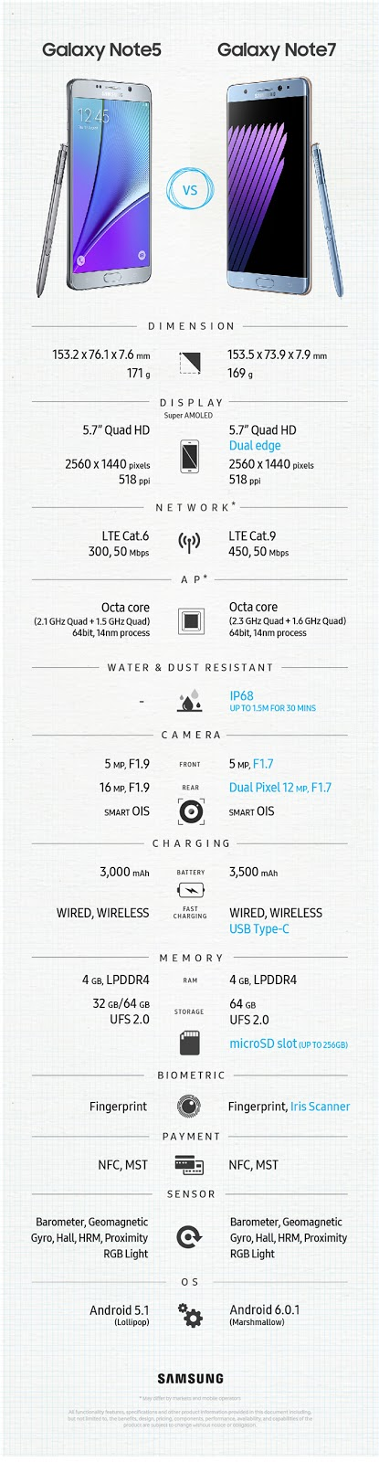 Galaxy Note 5 vs. Note 7 specs