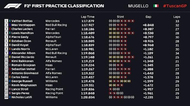 F1 Mugello 2020