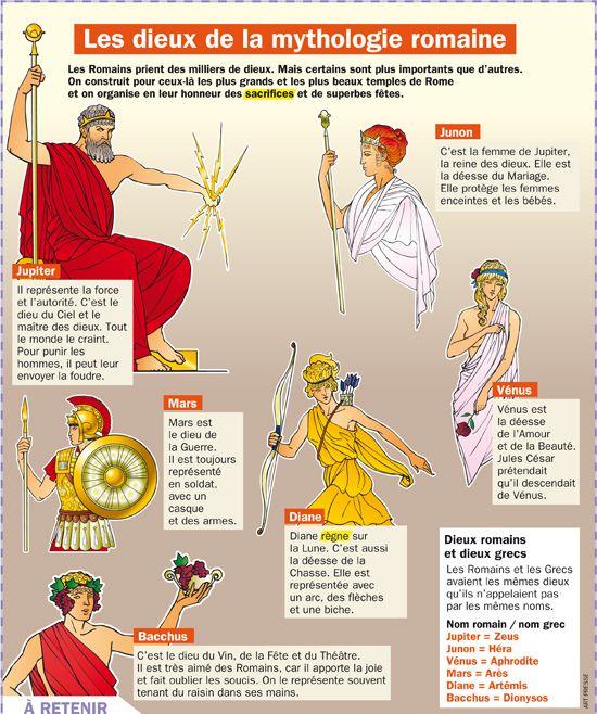 Souvent Me gustan las Sociales: Quel Dieu ou Déesse gréco-romain es tu? NS71