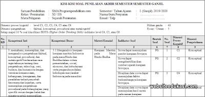 Kisi-kisi PAS Sejarah Peminatan Kelas 11 Tahun 2019/2020