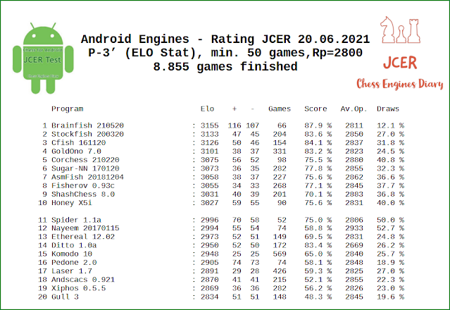 Android Chess Engines - Rating JCER 20.06.2021 JCER.AndroidEngine.rating.20.06.2021