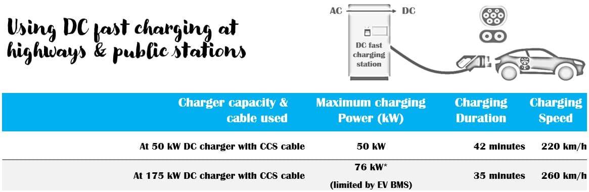 MG-EV-DC-fast-charging-ccs