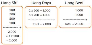 Uang Siti, Dayu, dan Beni bernilai sama www.simplenews.me