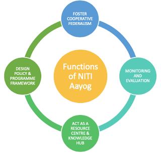 Functions of NITI Aayog