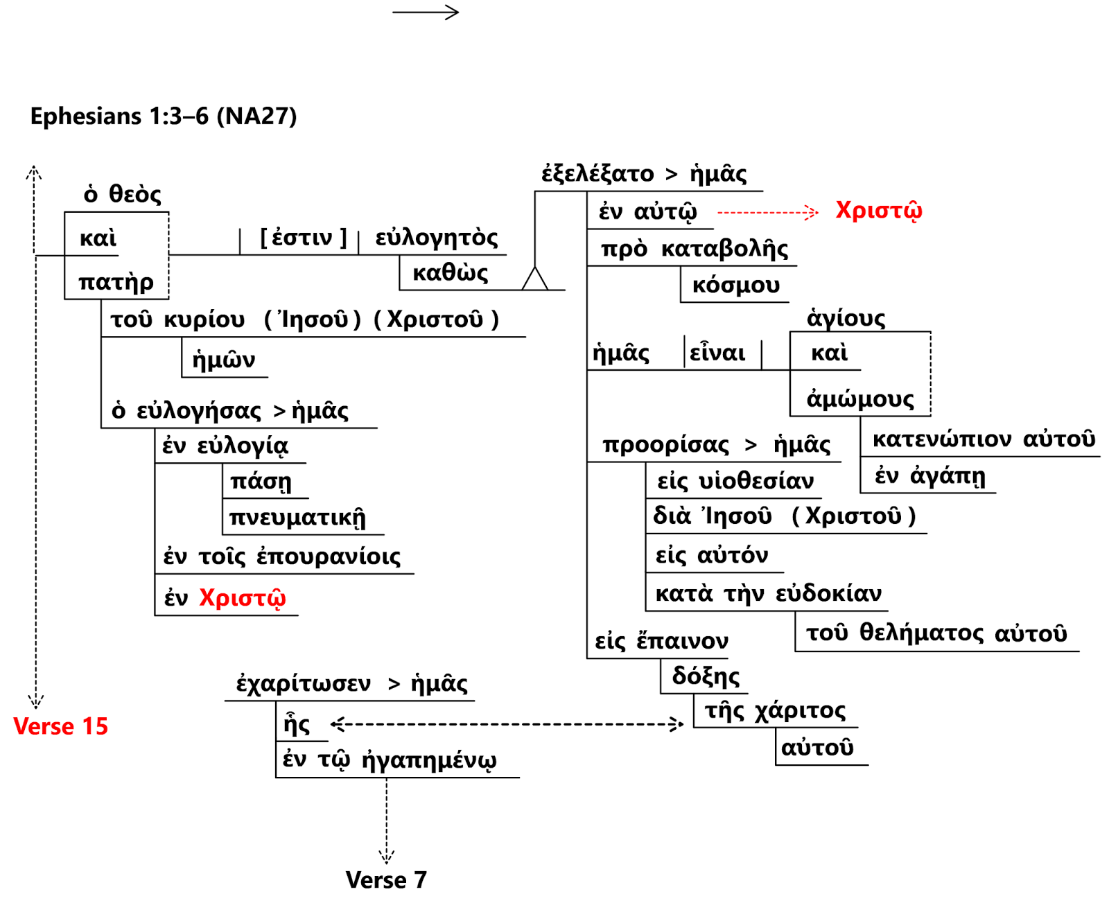 small resolution of biblical languages and bible translations ephesians 1 2 6 diagram of ephesians