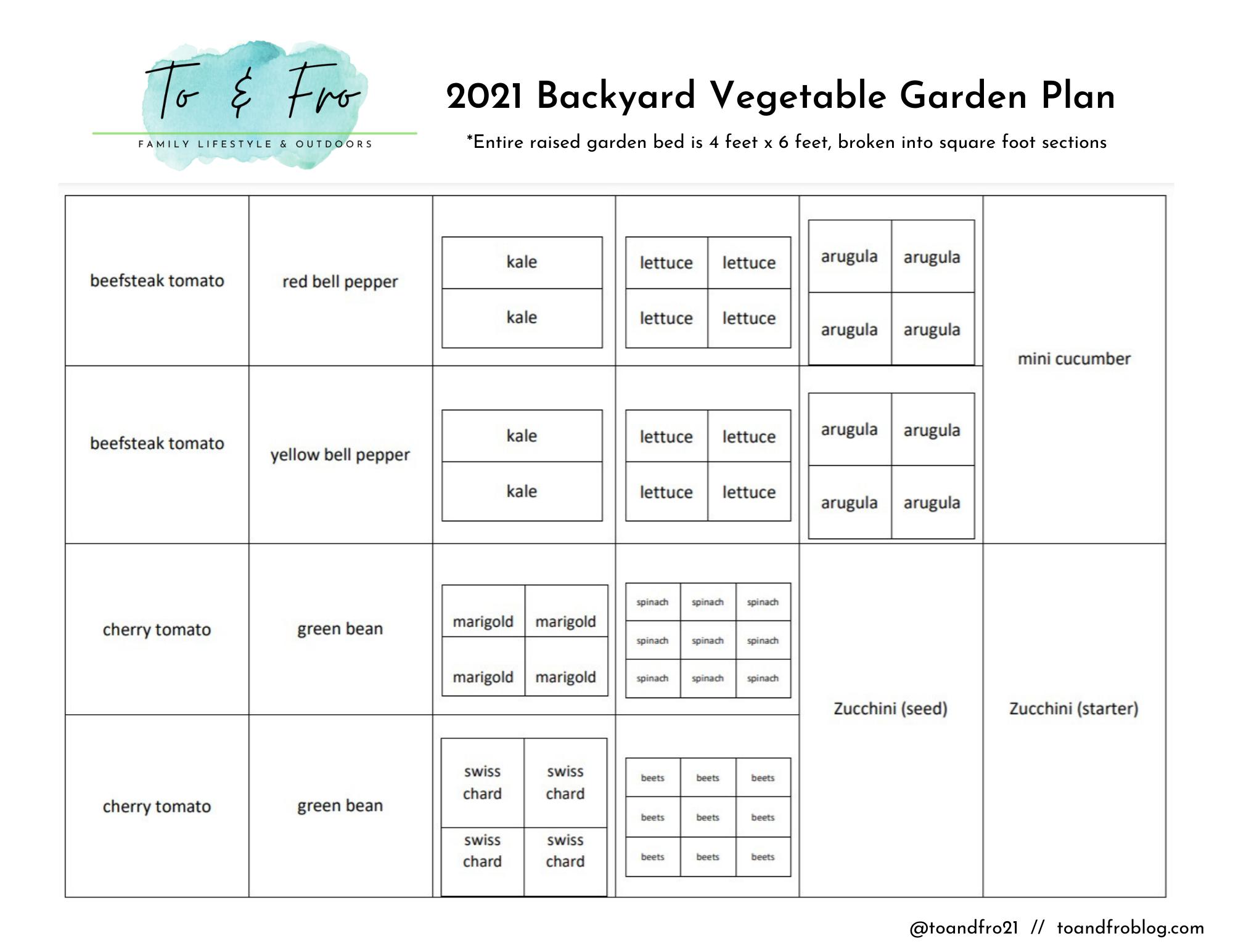 square foot gardening map