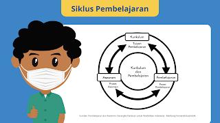 Siklus Pembelajaran menggambarkan hubungan tiga komponen penting yaitu kurikulum, asesmen dan pembelajaran