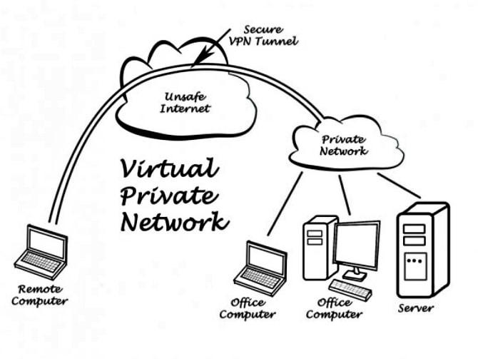 """<img src=""""VPN.jpg"""" alt=""""VPN क्या है? VPN कैसे काम करता है?"""" title=""""What is VPN in hindi"""">"""