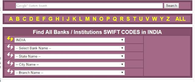 Bank SWIFT BIC Code Kya Hai Ise Kaise Pata Kare