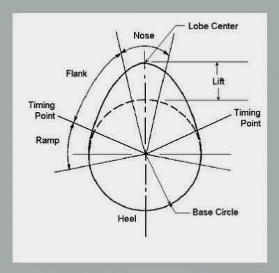 Menghitung Durasi dan Lift Noken As / Camshaft