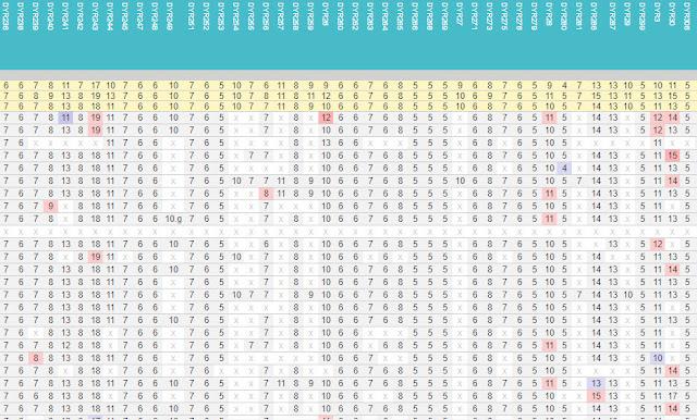 YFull comparison of STRs