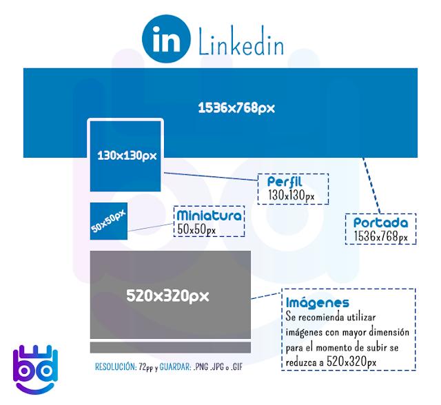 medida de imagenes y fotos para LinkedIn 2018