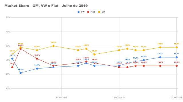 Montadoras e carros mais vendidos - 2º decêndio de julho
