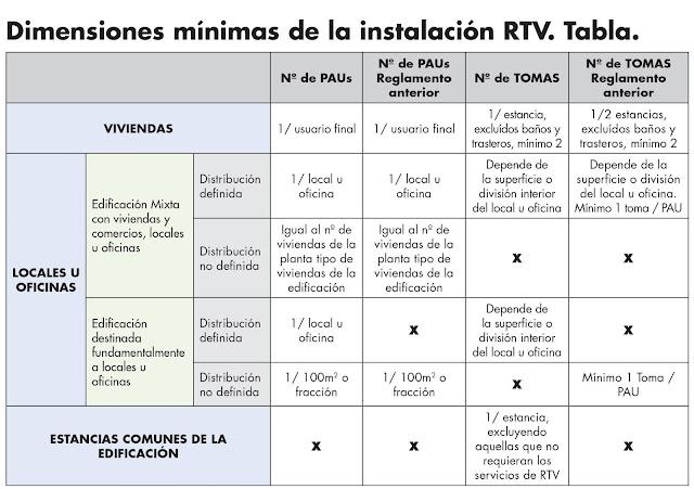 ¿Qué es una ICT, Quién la diseña, Quién Certifica? | Tipos: RTV + SAT + CP + CPT + CC + FO | Tipos de Recintos + Registros + Propiedades Instalación  | R.D. 346/2011 Orden ITC /1644/2011