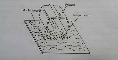 Follow board pattern