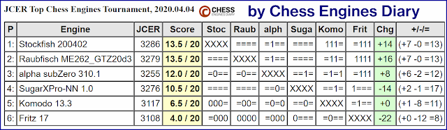 JCER Tournament 2020 - Page 4 2020.04.04.TopChessEngines