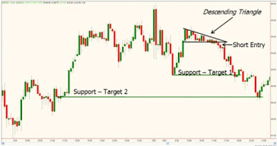 Forex Supply and Demand: Chart Patterns