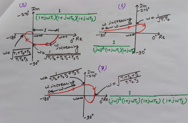 Polar Plots in Control Systems, Polar Plots of Transfer Functions, Nyquist plots in control engineering