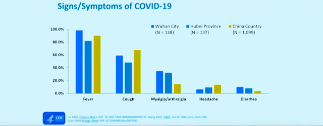 signs/symptoms of covid-19,wuhan city,hubei province,china country