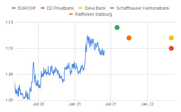 EUR/CHF Prognosen 2022 von 4 Banken grafisch dargestellt