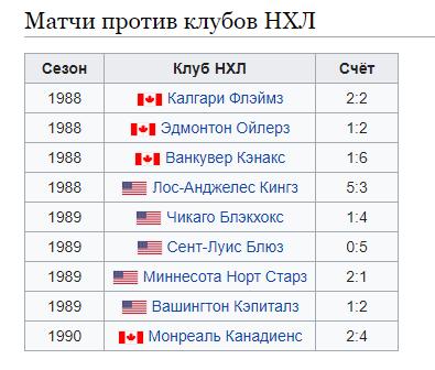 Динамо Рига в играх против НХЛ