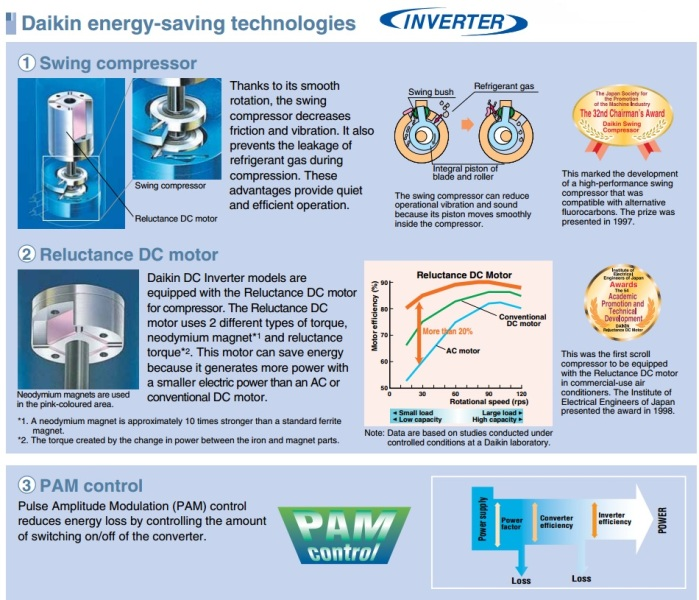 daikin energy saving technologies inverter