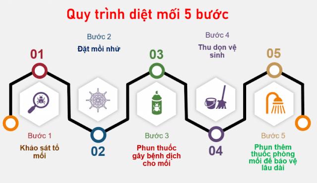 dietmoithanhxuan