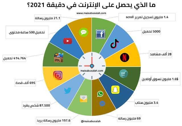 انفوجرافيك عن ما يحدث على الإنترنت ووسائل التواصل الاجتماعي في دقيقة 2021: